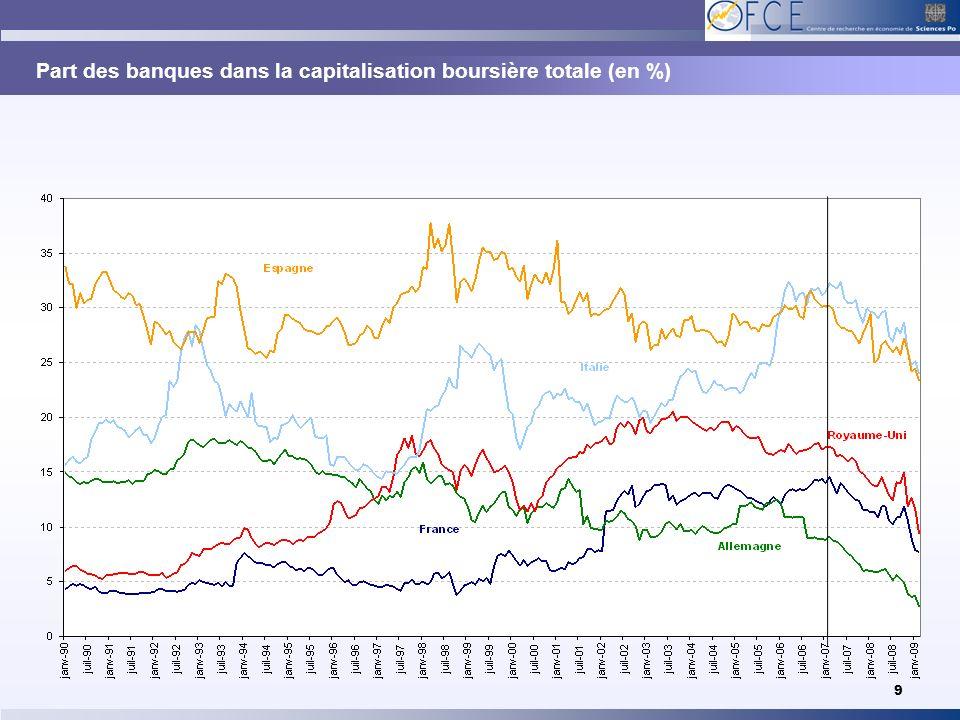 Part des banques dans la capitalisation boursière totale (en %)