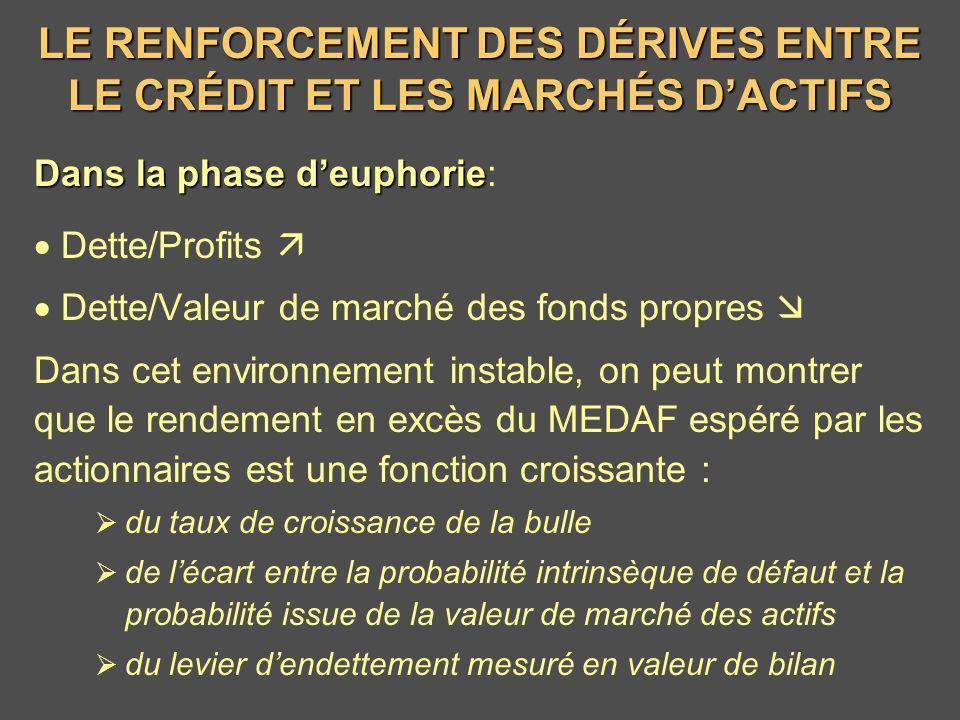 LE RENFORCEMENT DES DÉRIVES ENTRE LE CRÉDIT ET LES MARCHÉS D'ACTIFS