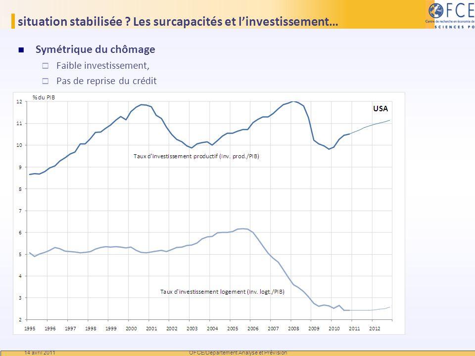 situation stabilisée Les surcapacités et l'investissement…