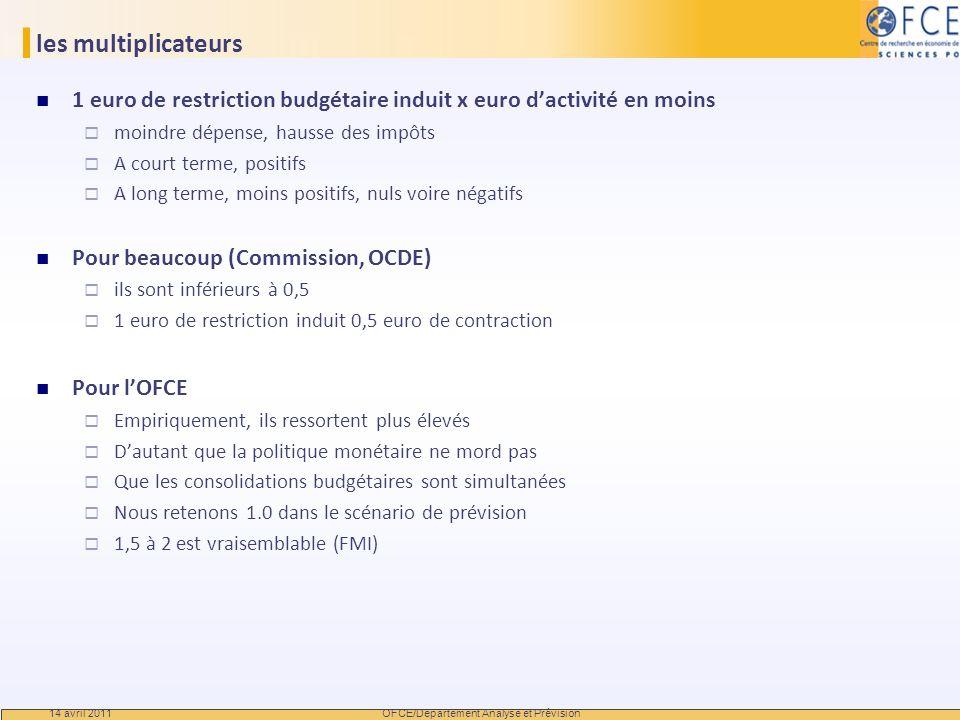 OFCE/Departement Analyse et Prévision