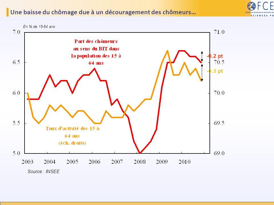 Une baisse du chômage due à un découragement des chômeurs…
