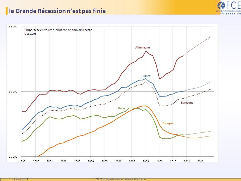 la Grande Récession n'est pas finie