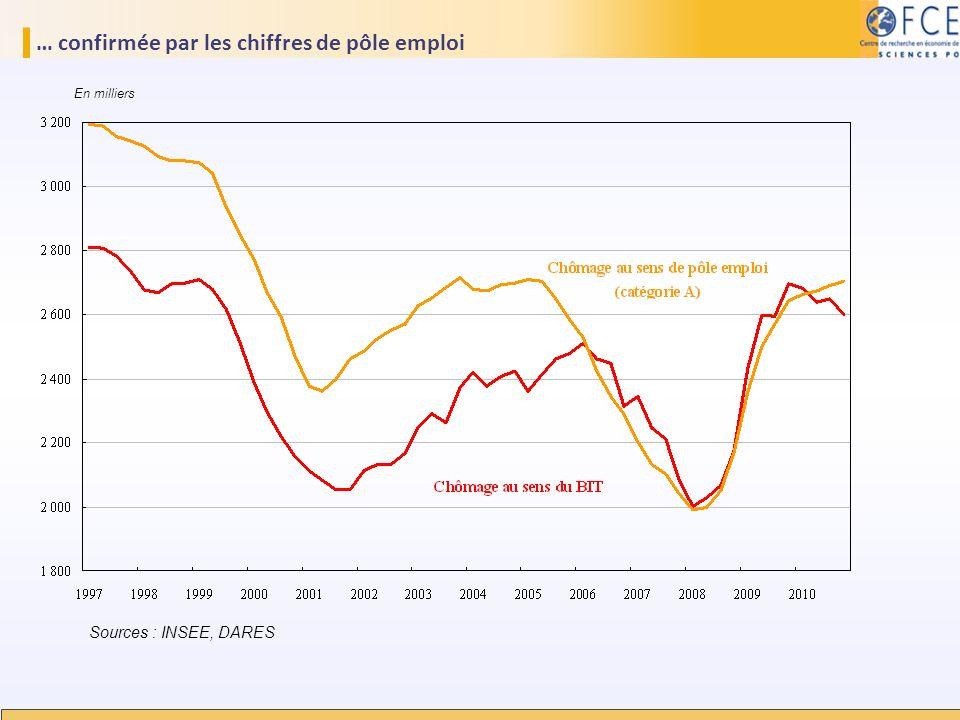… confirmée par les chiffres de pôle emploi