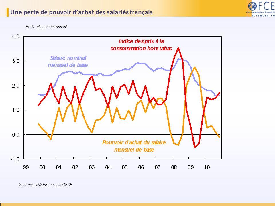 Une perte de pouvoir d'achat des salariés français