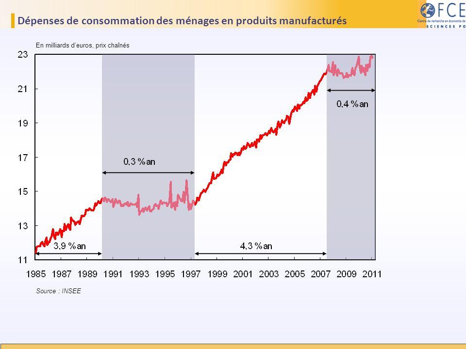 Dépenses de consommation des ménages en produits manufacturés