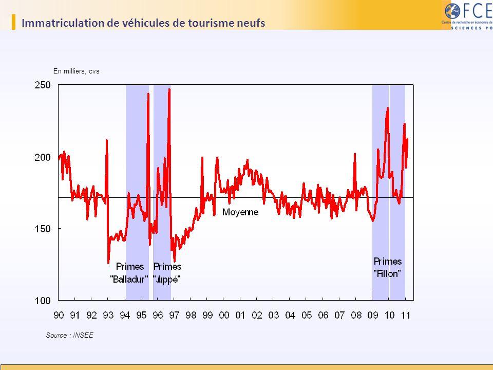 Immatriculation de véhicules de tourisme neufs
