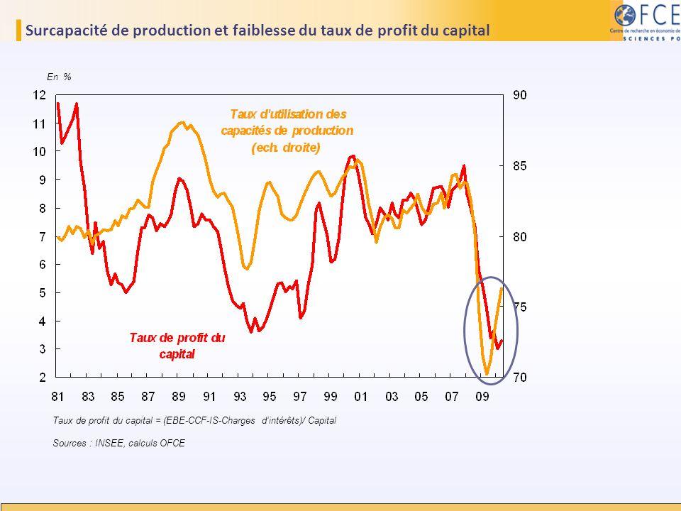 Surcapacité de production et faiblesse du taux de profit du capital