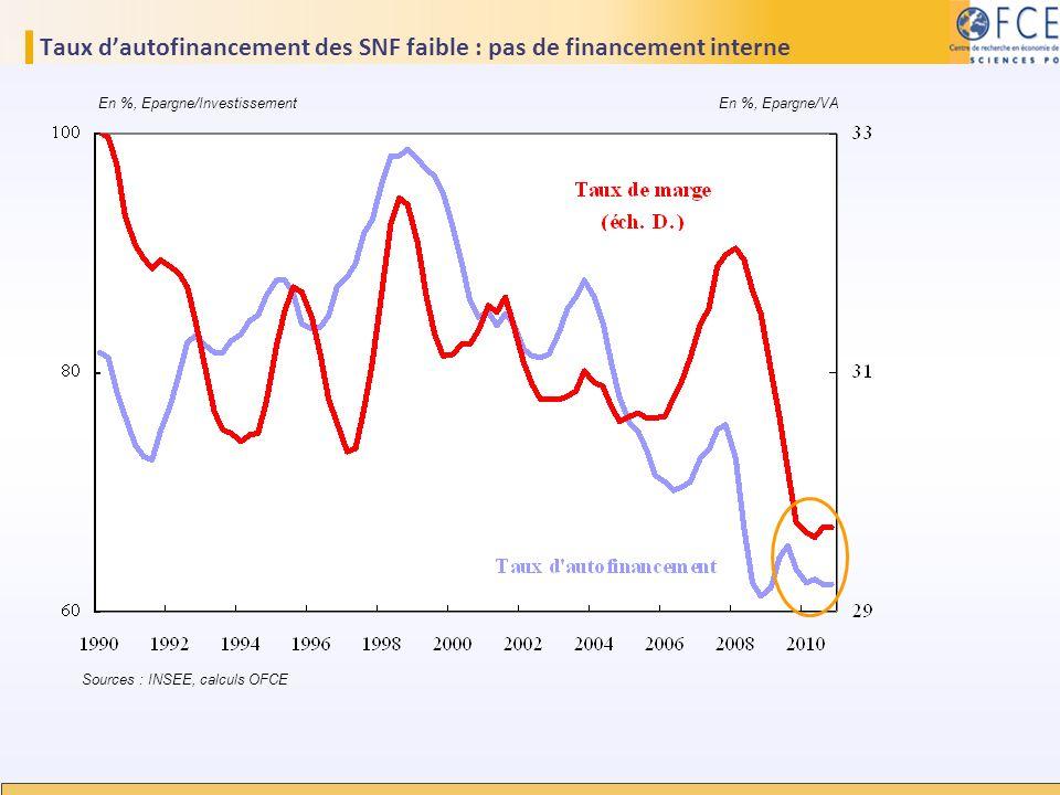 Taux d'autofinancement des SNF faible : pas de financement interne