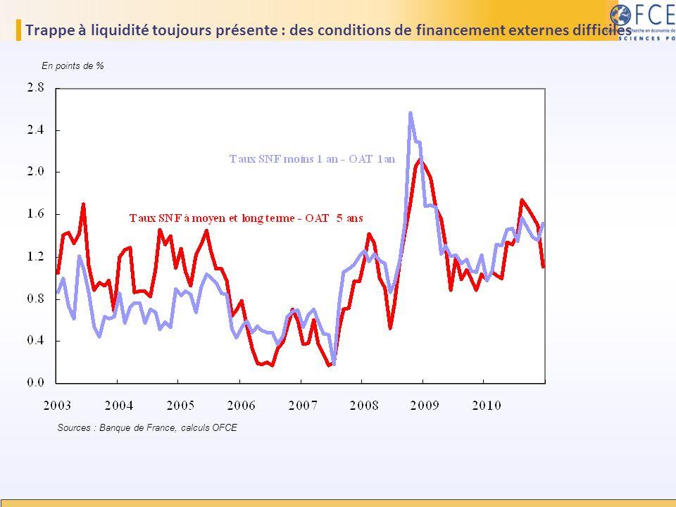 Trappe à liquidité toujours présente : des conditions de financement externes difficiles