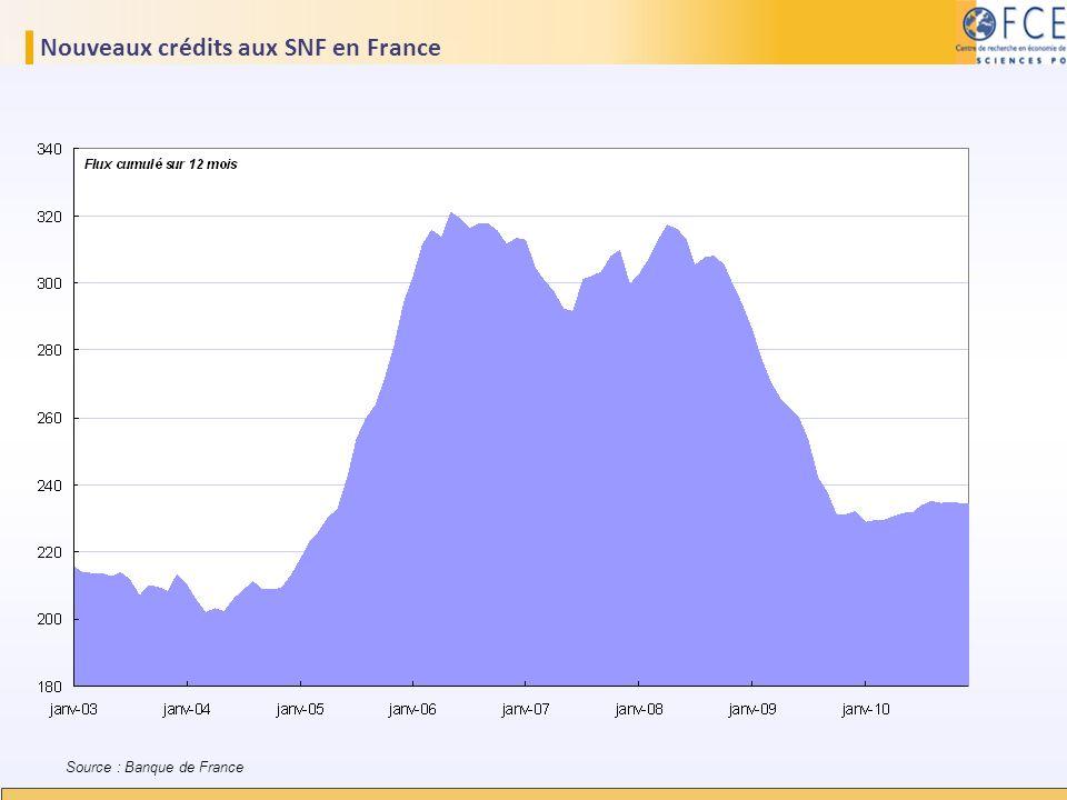 Nouveaux crédits aux SNF en France