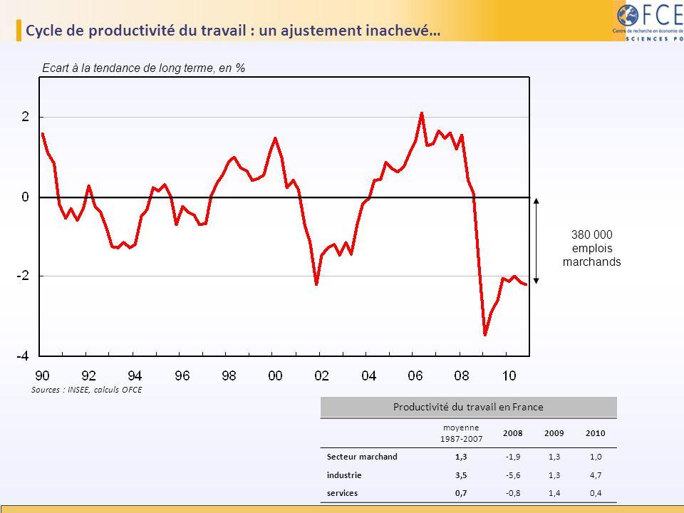 Cycle de productivité du travail : un ajustement inachevé…