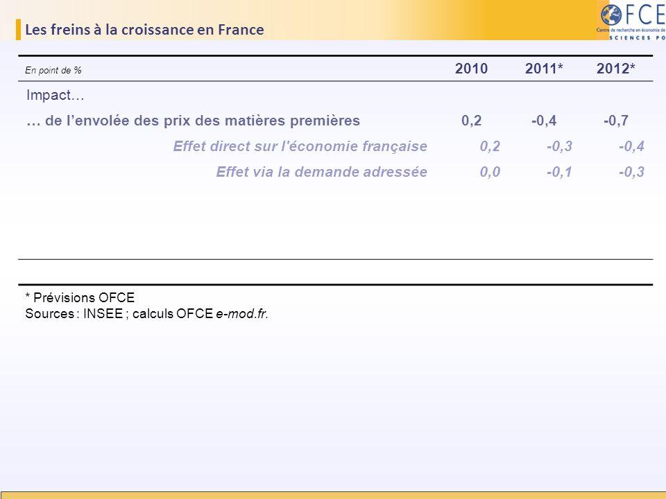 Les freins à la croissance en France