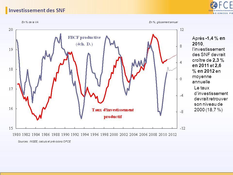 Investissement des SNF