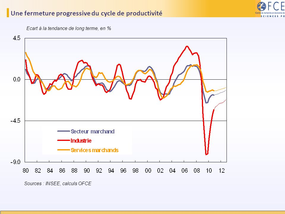 Une fermeture progressive du cycle de productivité