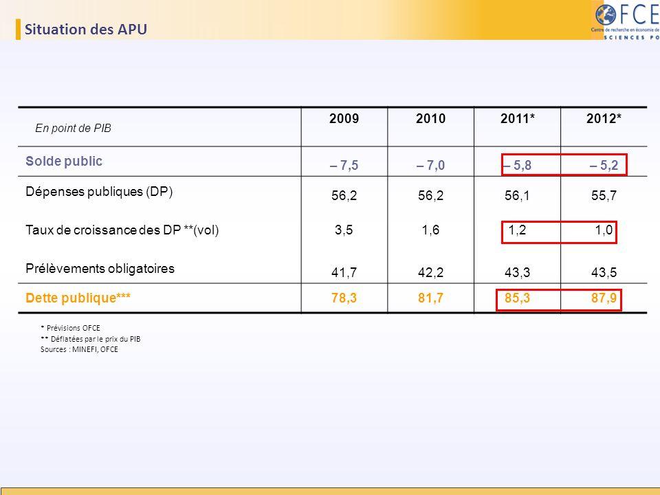 Situation des APU 2009 2010 2011* 2012* Solde public – 7,5 – 7,0 – 5,8