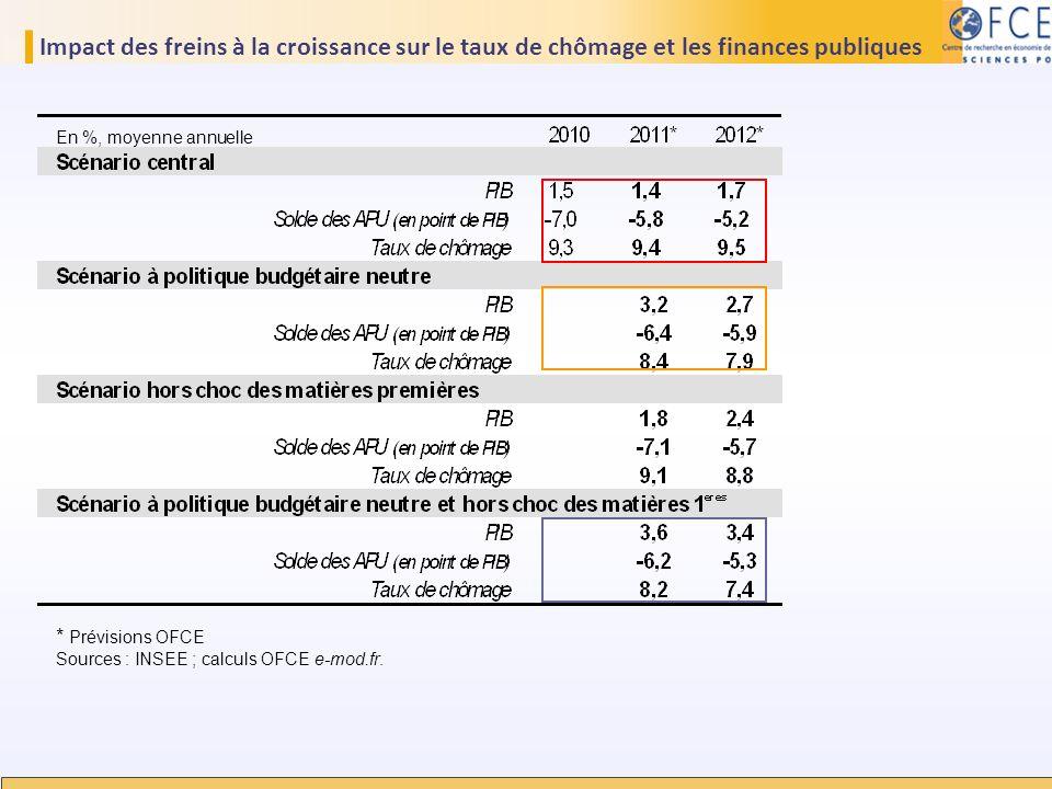 Impact des freins à la croissance sur le taux de chômage et les finances publiques