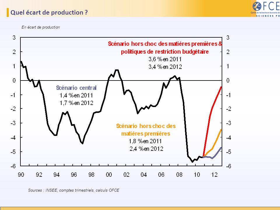 Quel écart de production