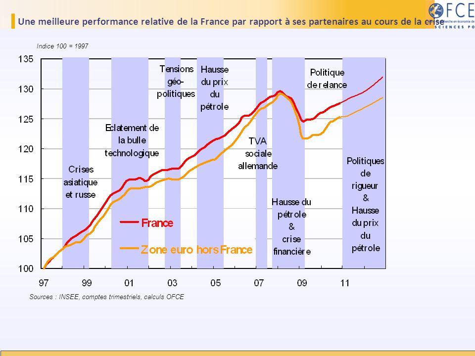 Une meilleure performance relative de la France par rapport à ses partenaires au cours de la crise