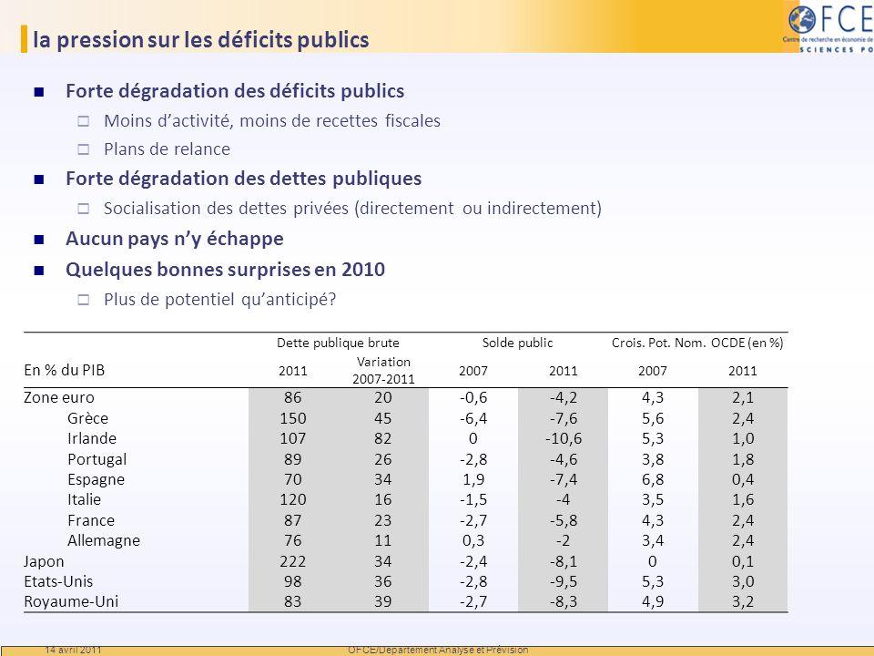 la pression sur les déficits publics