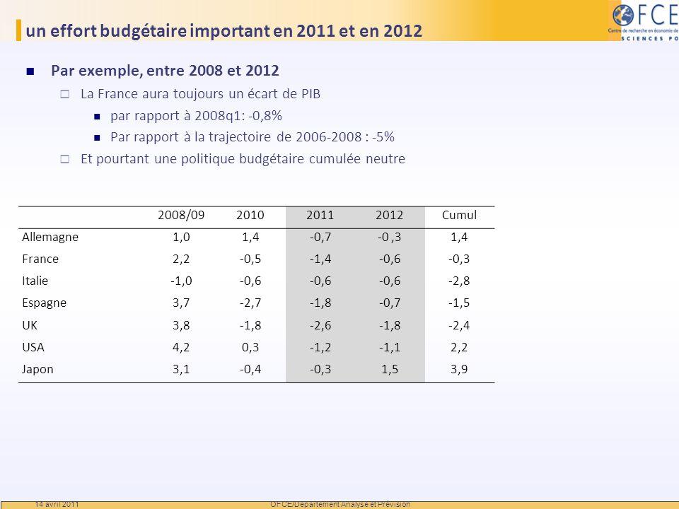 un effort budgétaire important en 2011 et en 2012
