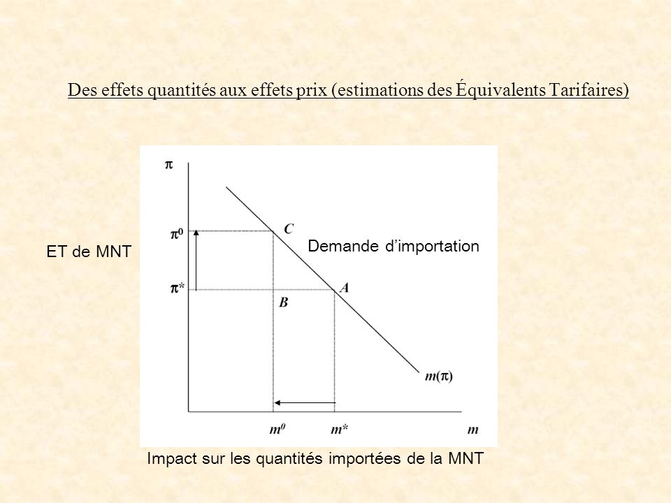 Des effets quantités aux effets prix (estimations des Équivalents Tarifaires)