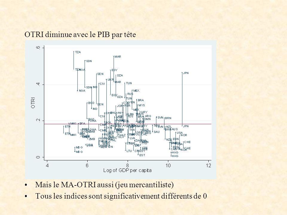 OTRI diminue avec le PIB par tête