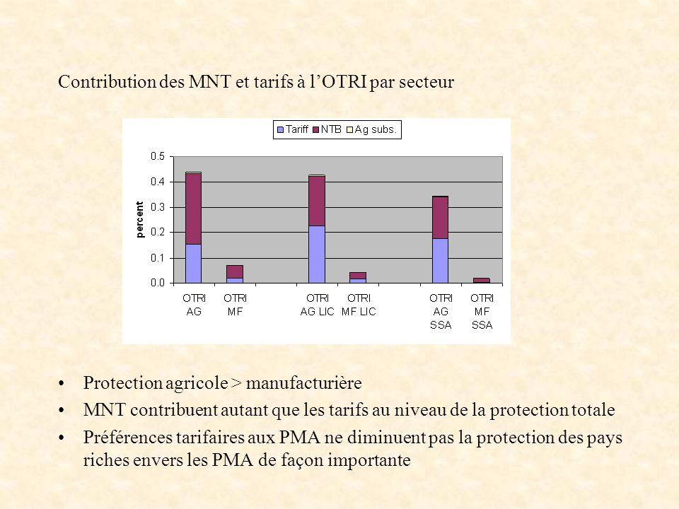 Contribution des MNT et tarifs à l'OTRI par secteur