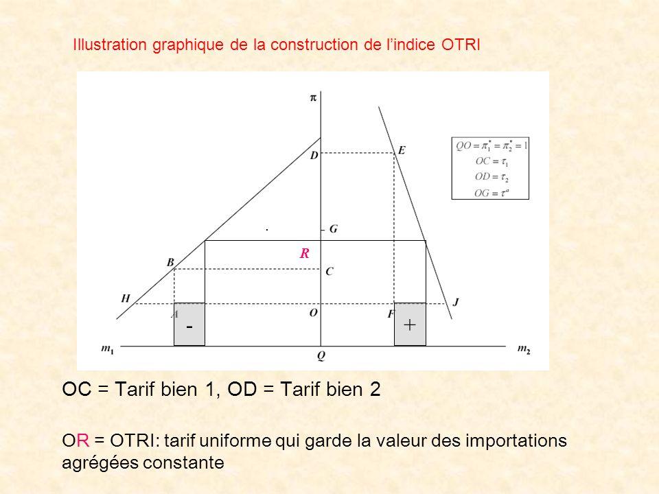 - + OC = Tarif bien 1, OD = Tarif bien 2