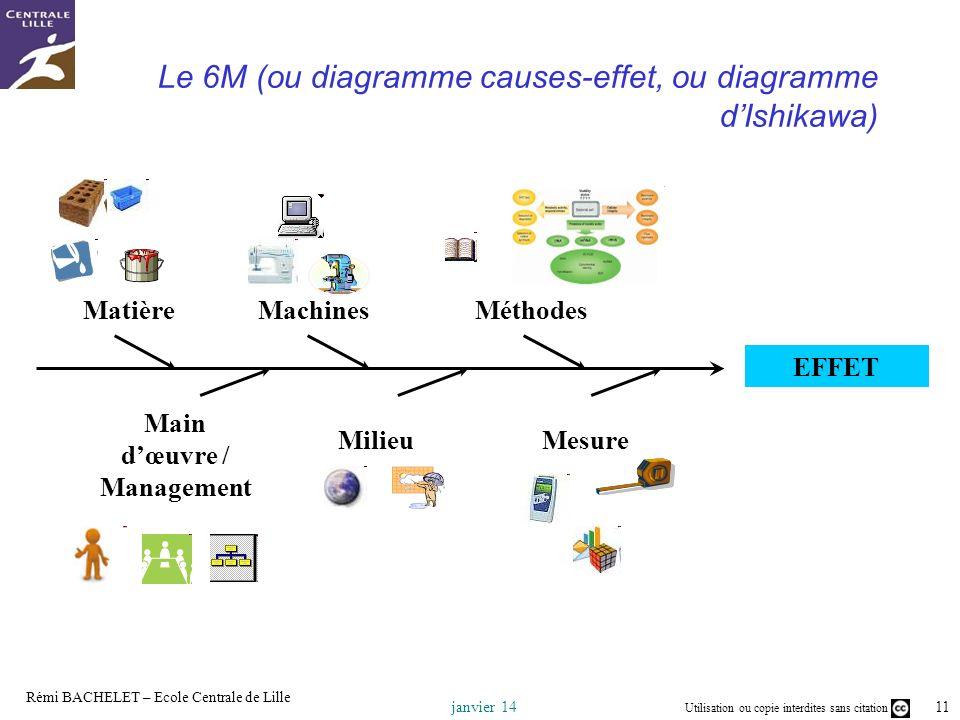Le 6M (ou diagramme causes-effet, ou diagramme d'Ishikawa)