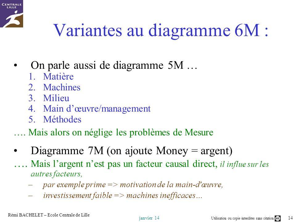 Variantes au diagramme 6M :