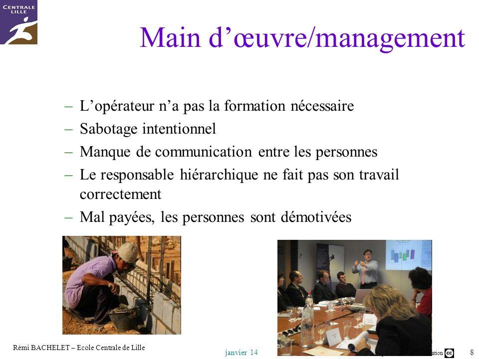Main d'œuvre/management
