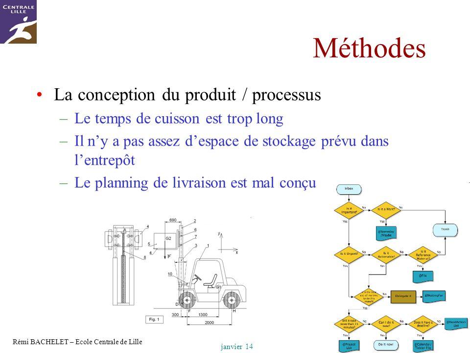 Méthodes La conception du produit / processus