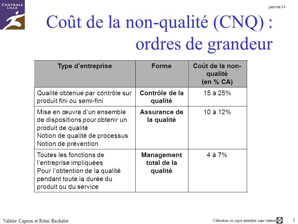 Coût de la non-qualité (CNQ) : ordres de grandeur