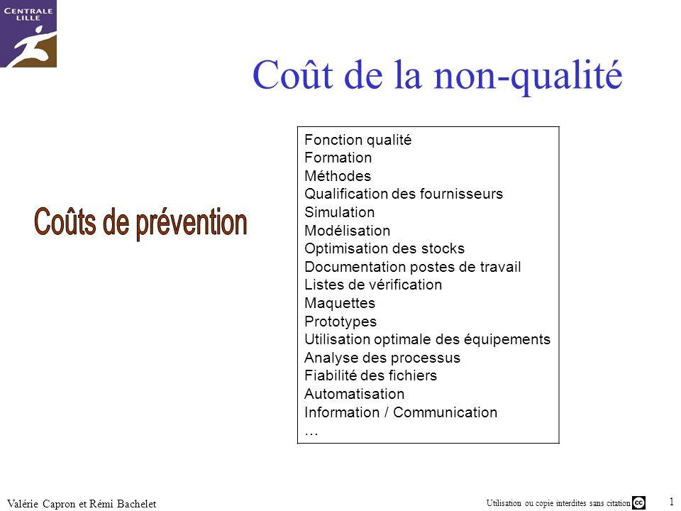 Coût de la non-qualité Coûts de prévention Fonction qualité Formation