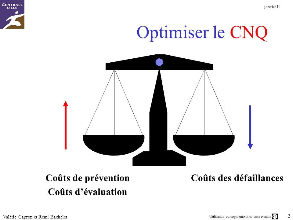 Optimiser le CNQ Coûts de prévention Coûts des défaillances