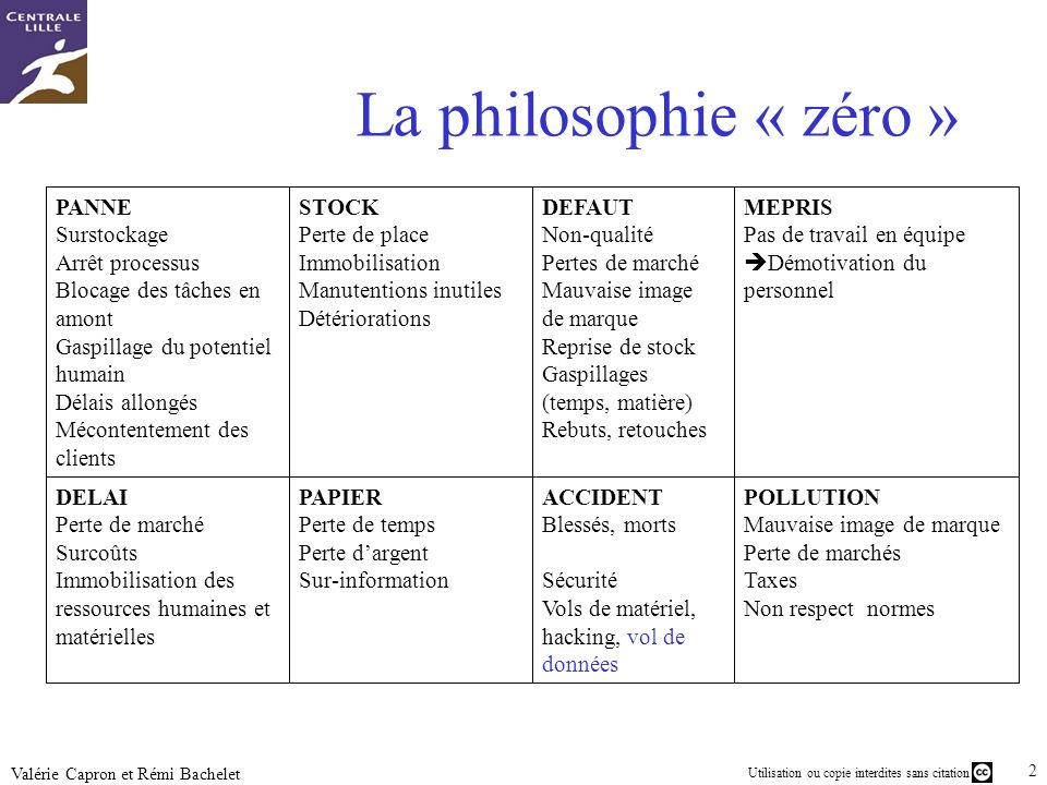La philosophie « zéro » PANNE Surstockage Arrêt processus