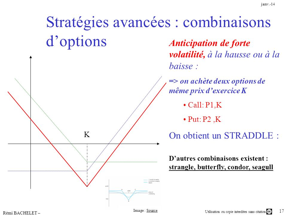 Stratégies avancées : combinaisons d'options