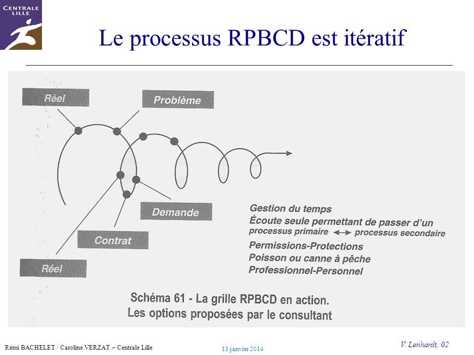 Le processus RPBCD est itératif