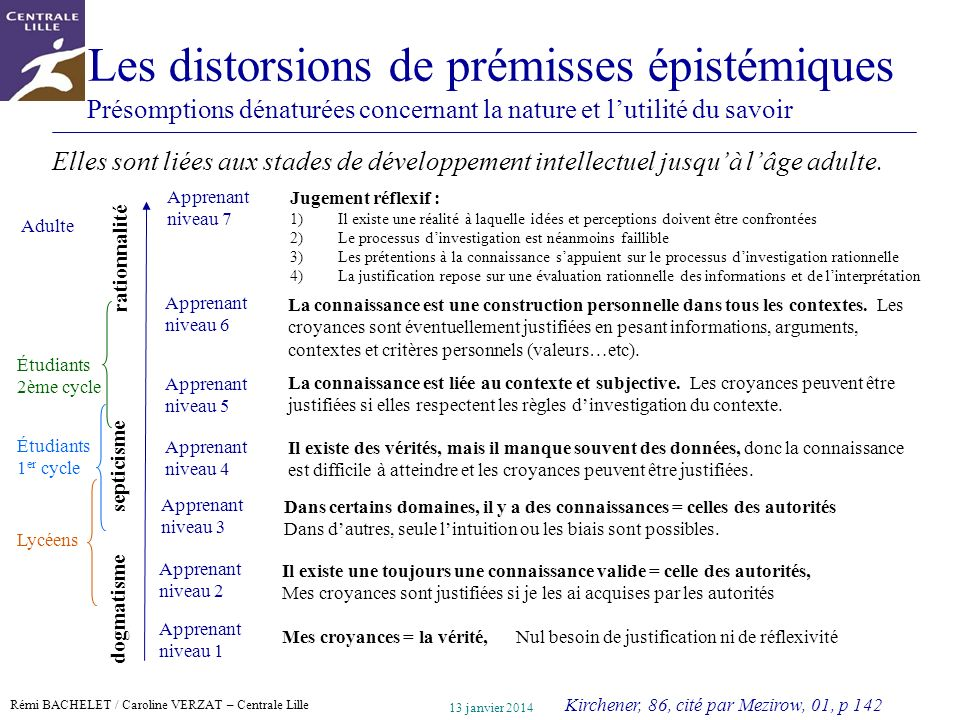 Les distorsions de prémisses épistémiques Présomptions dénaturées concernant la nature et l'utilité du savoir