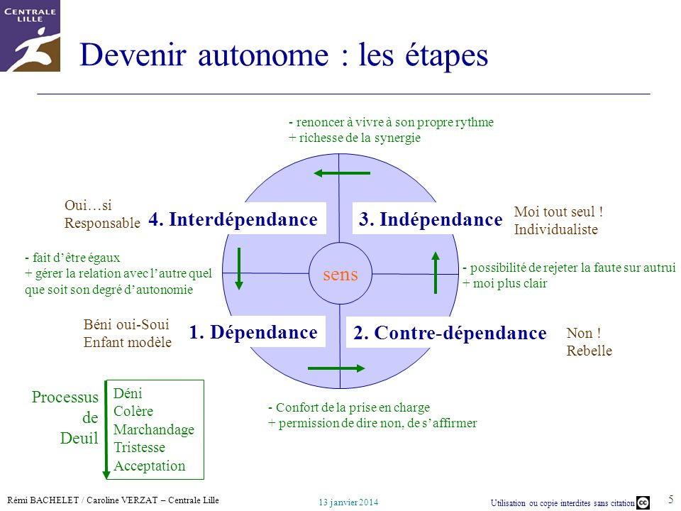 Devenir autonome : les étapes
