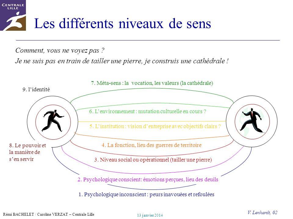 Les différents niveaux de sens
