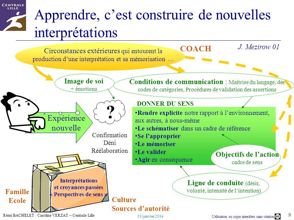 Processus de coaching et apprentissage ppt t l charger - Nouvelle grille indiciaire cadre de sante ...