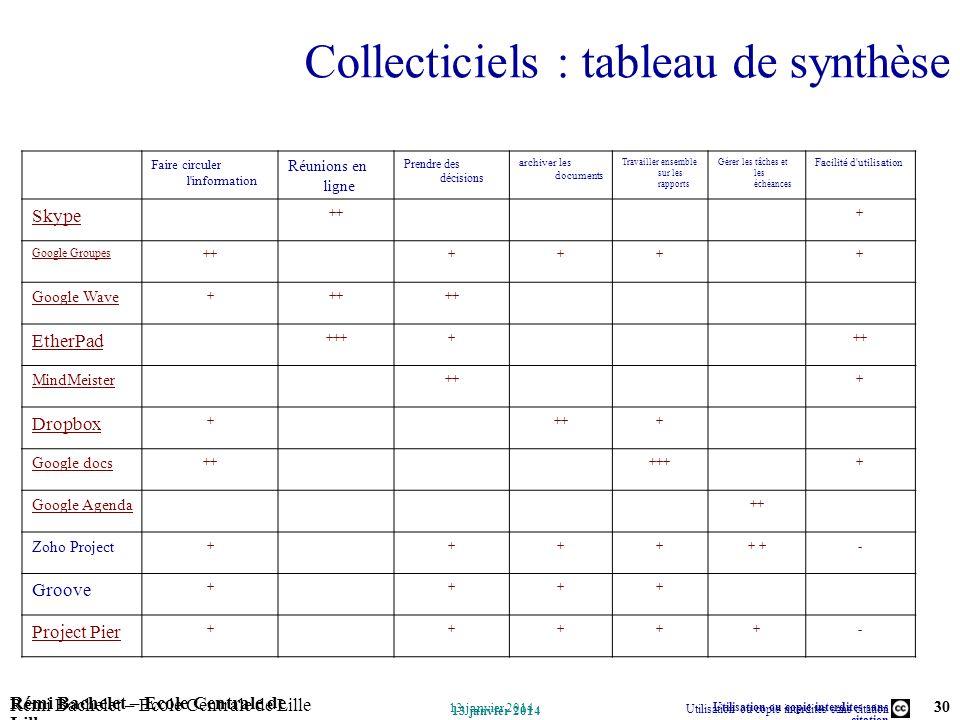 Collecticiels : tableau de synthèse