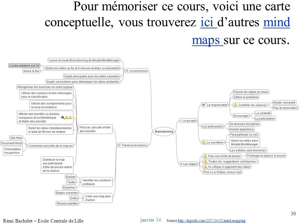 Pour mémoriser ce cours, voici une carte conceptuelle, vous trouverez ici d'autres mind maps sur ce cours.