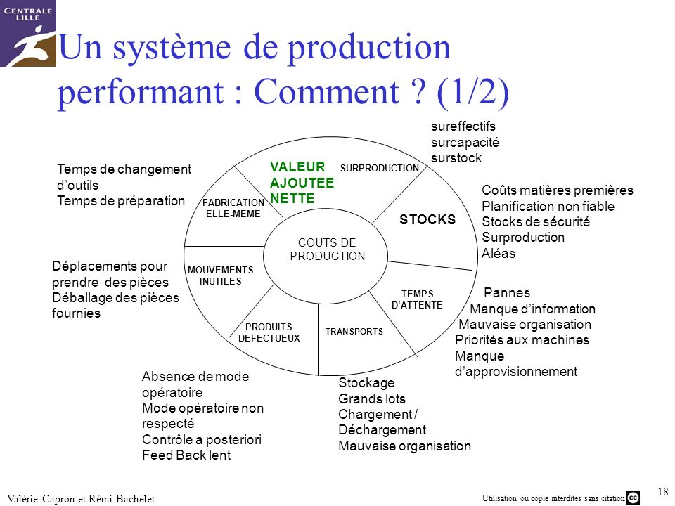 Un système de production performant : Comment (1/2)
