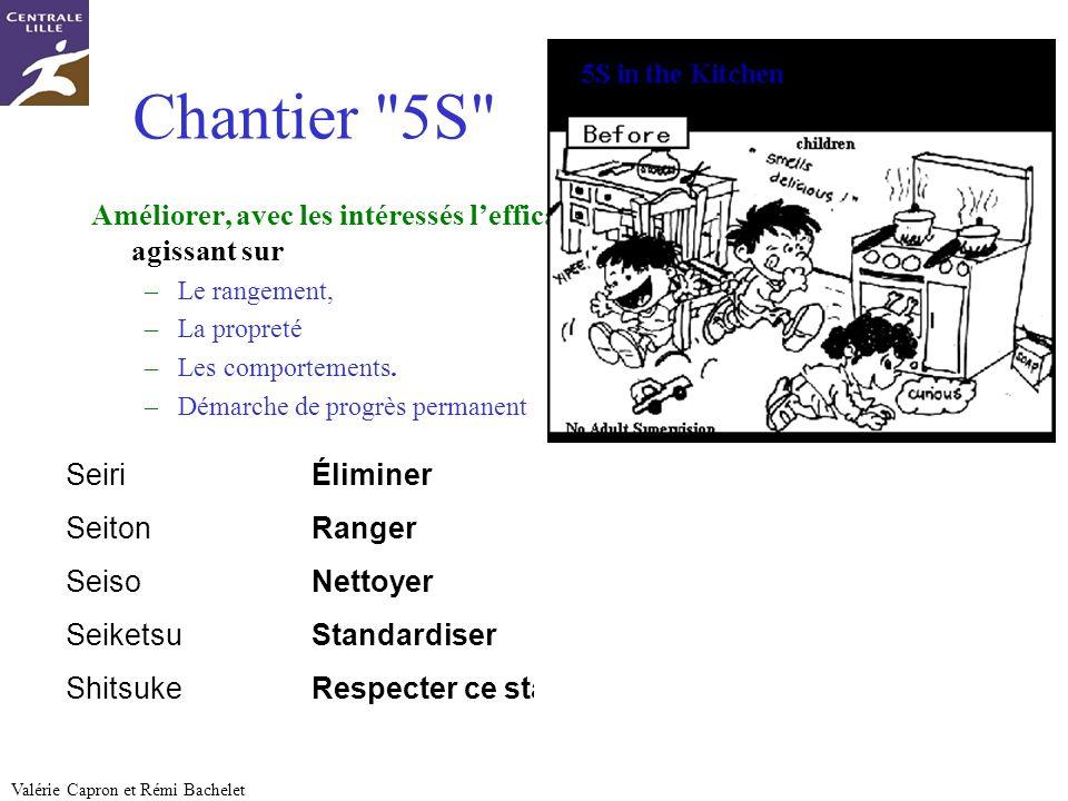 Chantier 5S Améliorer, avec les intéressés l'efficacité du poste de travail en agissant sur. Le rangement,