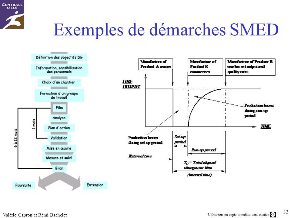 Exemples de démarches SMED