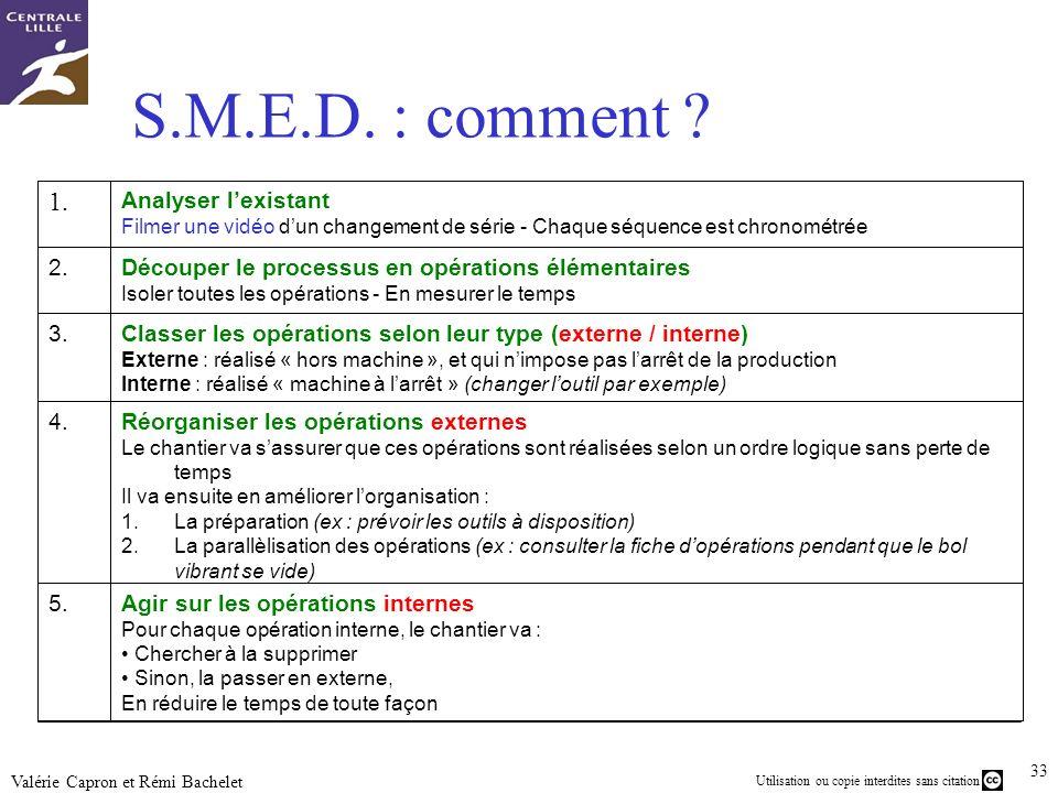 S.M.E.D. : comment 1. Analyser l'existant 2.