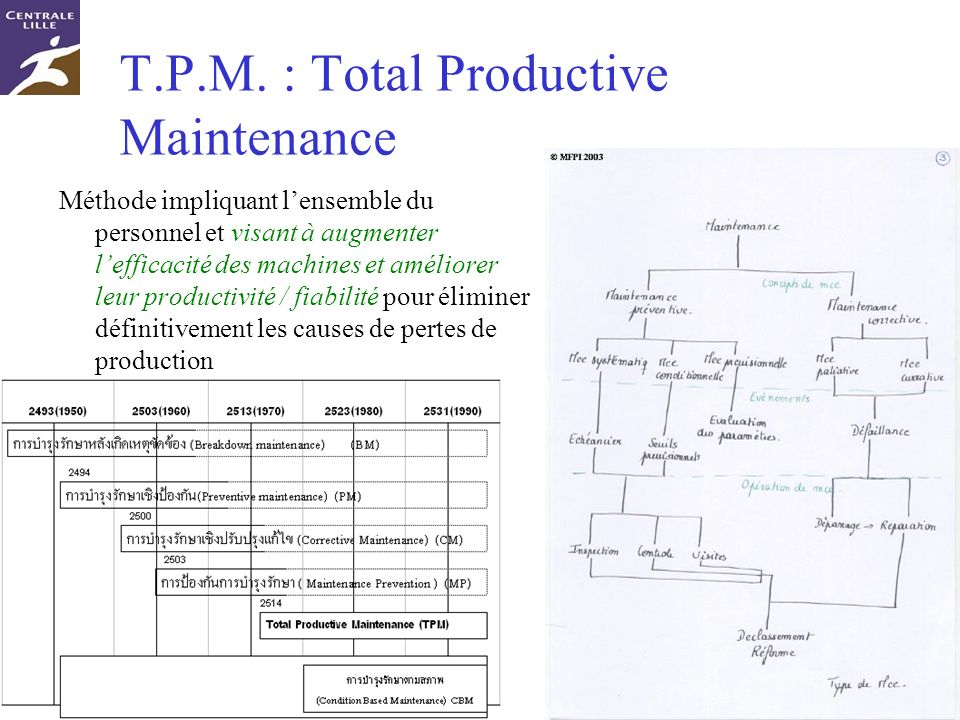 T.P.M. : Total Productive Maintenance