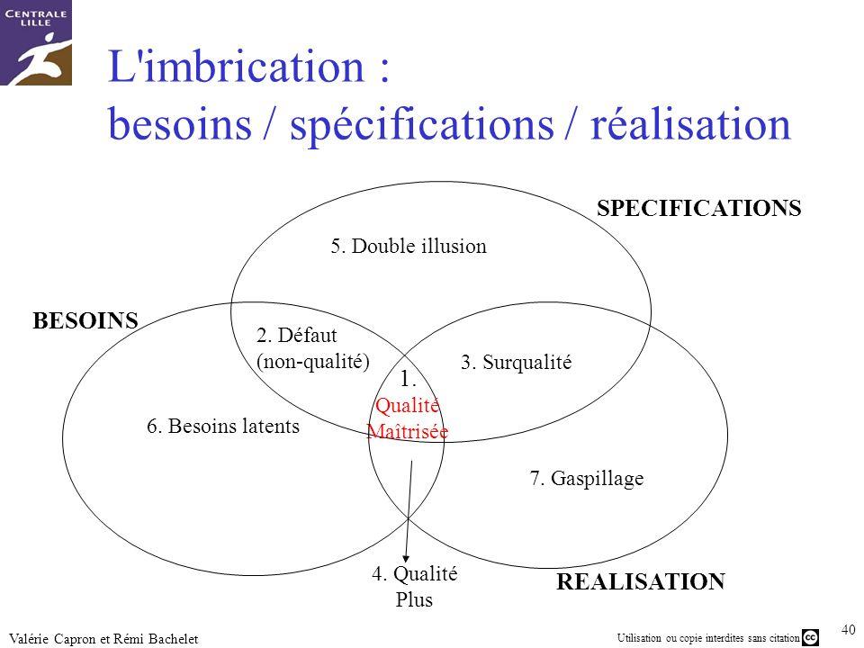 L imbrication : besoins / spécifications / réalisation